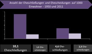 Deutlicher Trend zu weniger Ehen in den letzten 50 Jahren