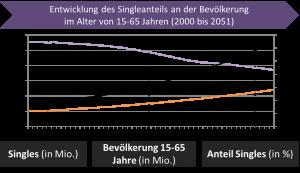 Entwicklung des Singleanteils im Alter von 15-65 Jahren